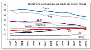 World Wine Consumption Trends: Old World versus new